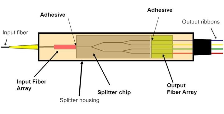 Splitter optyczny